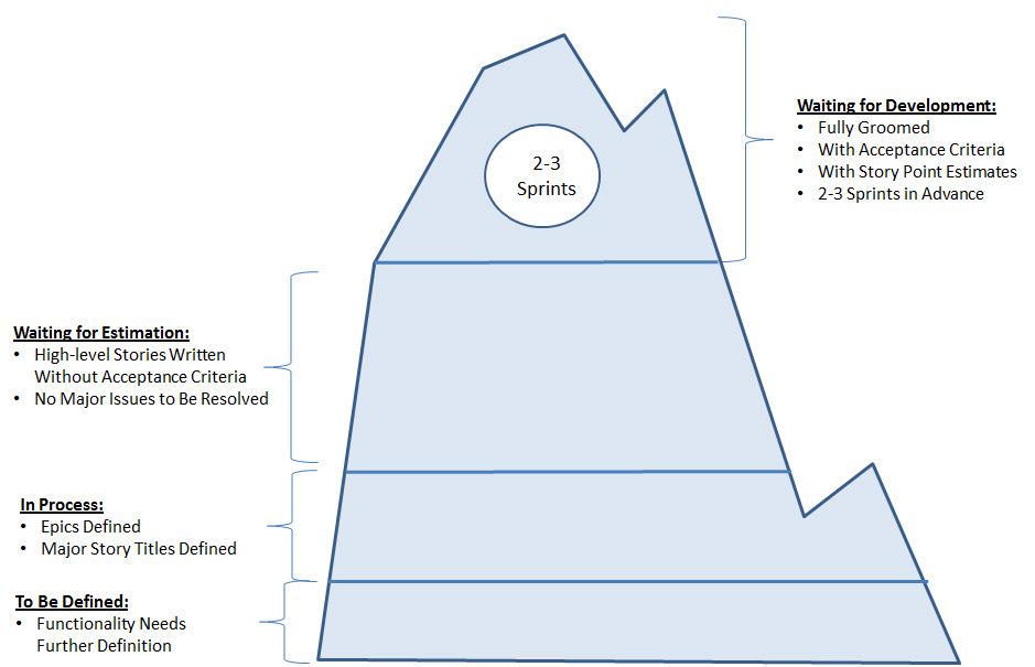 Product Backlot Grooming Iceberg