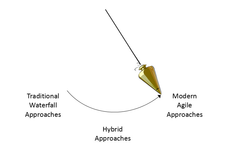 Agile Project Management Pendulum