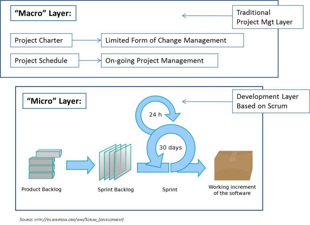 what is agile development