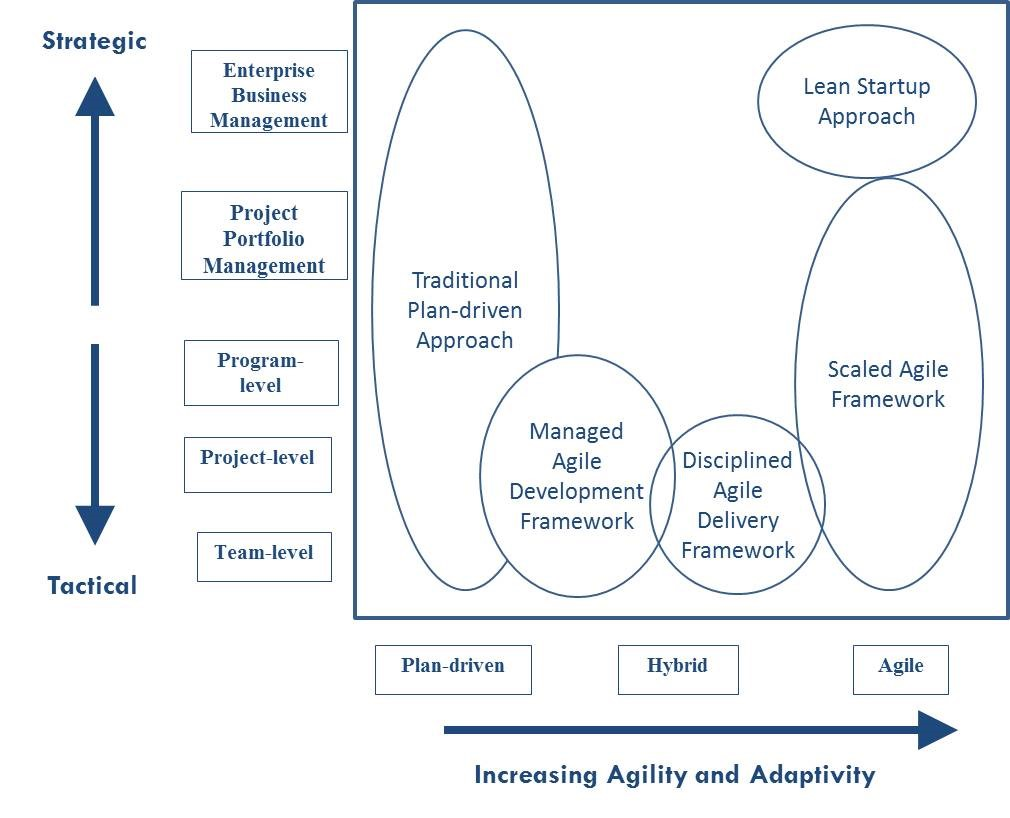 Enterprise Agile Scaling Frameworks