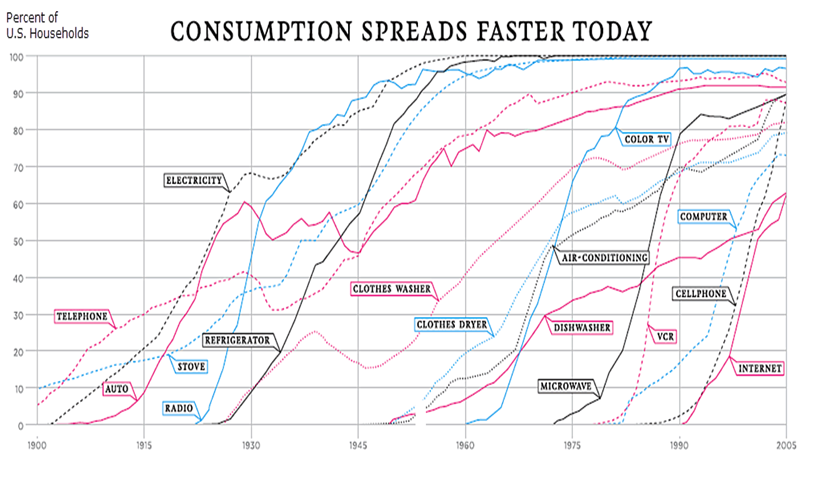 Consumption of New Technology Trends