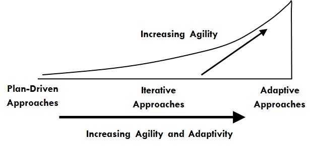 Increasing Agility and Adaptivity