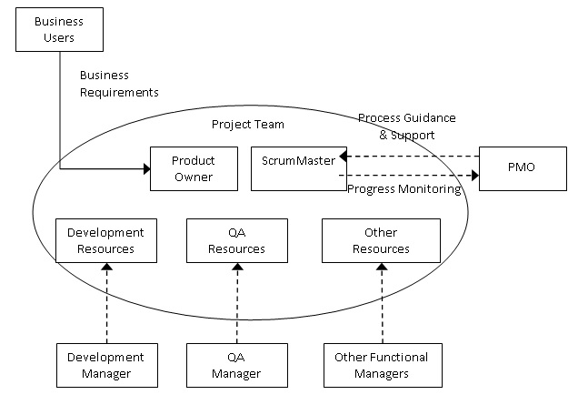 What is an agile pmo - Role of office manager in an organization ...
