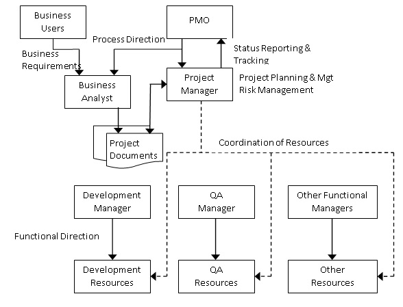 Traditional PMO Roles