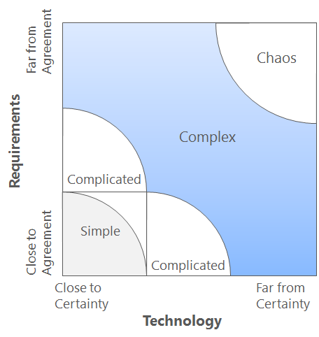 Stacey Complexity Diagram