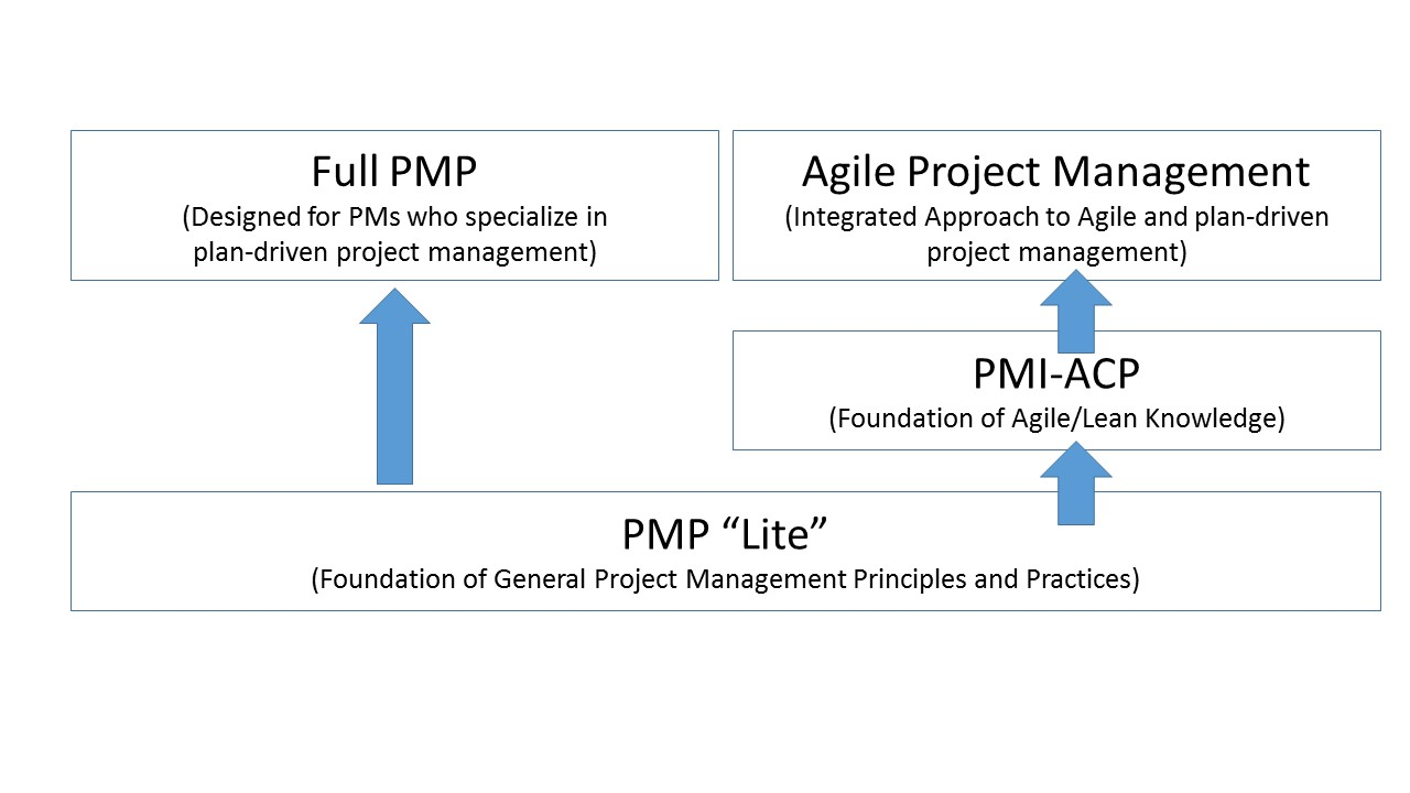 Is PMP Still Relevant in Today's World?