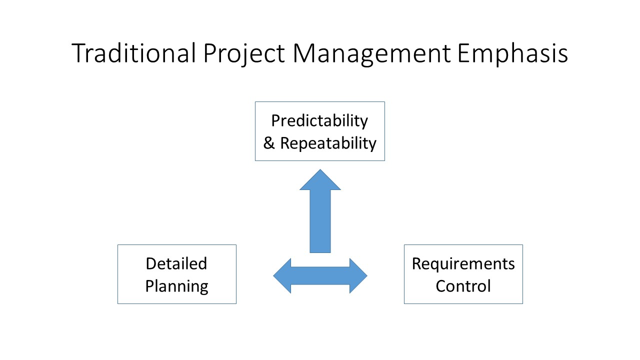 Traditional Project Management Emphasis