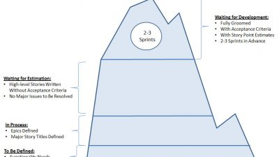 Agile Product Backlog Grooming Iceberg