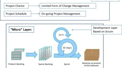 Managed Agile Development Process