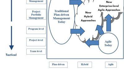Enterprise Agile Frameworks