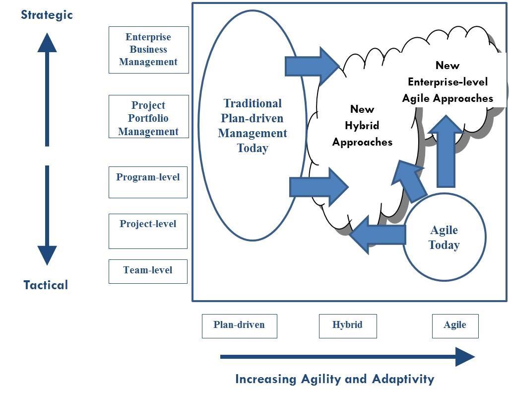 Enterprise Level Agiie Business Strategy
