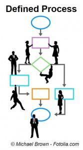 Defined Process Model