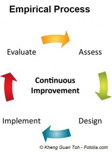 Empirical Process Model