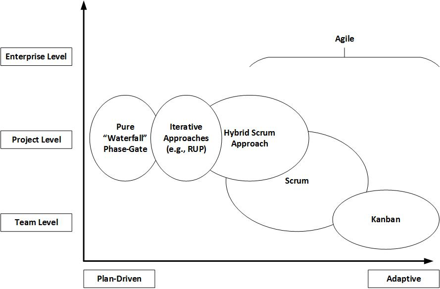 Adaptive vs Plan-driven