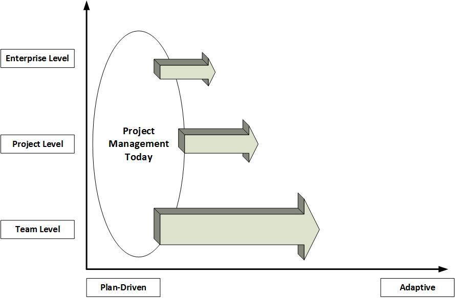 Project Management Migration