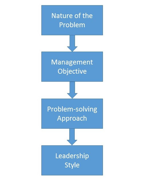 What's Really Different About Agile Leadership?