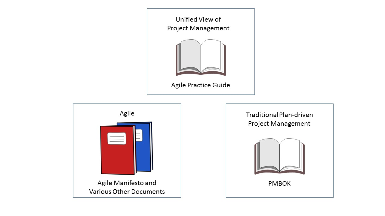 What is the Purpose of the New PMI Agile Practice Guide?