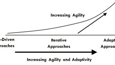 Levels of Agility