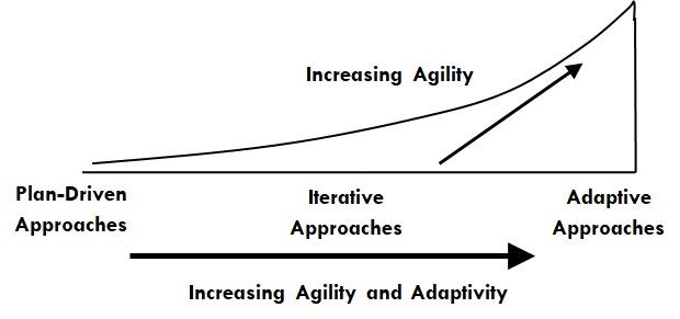 Levels of Agility