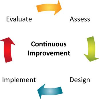 Empirical Process Control Model