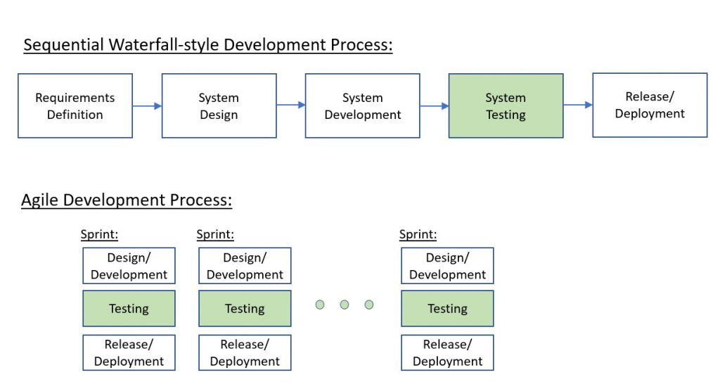 Why Is Automated Regression Testing Important in Agile?