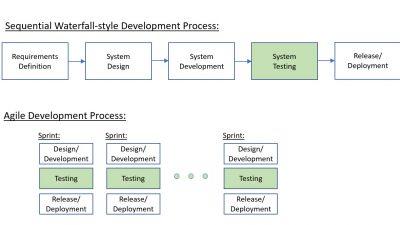 Agile Testing Process