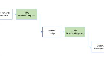 Role of UML Diagrams