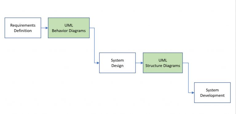 Role of UML Diagrams